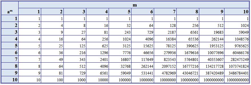 1 ответ решите пример пример (4* 3 в 17 степени-3 в 16 степени) *242/(11 в 3 степени* 3 в 15 степени) * (-2) в 3