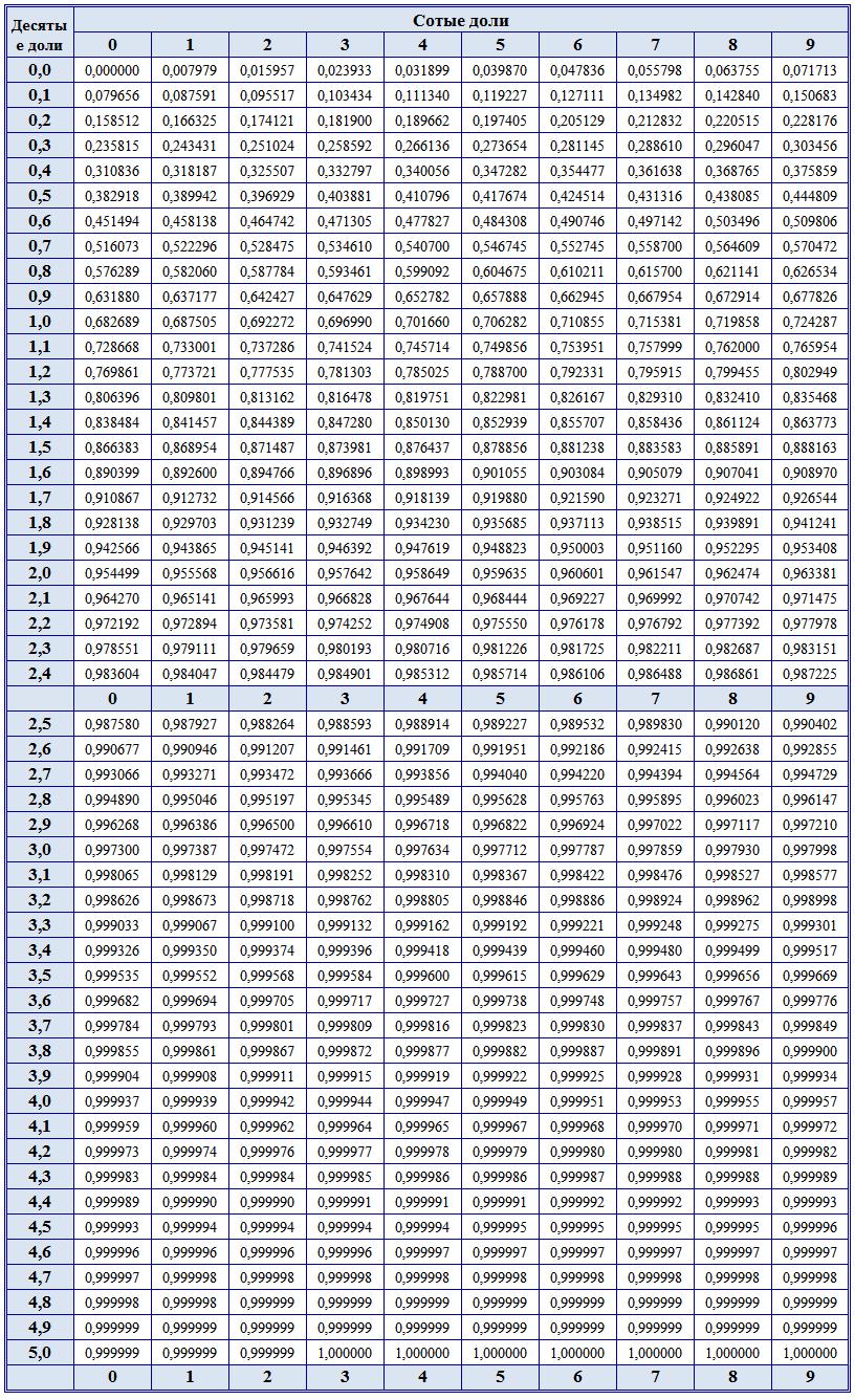 Таблица нормированной функции лапласа