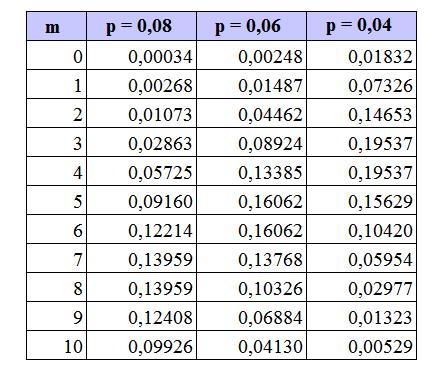 Пример распределения Пуассона
