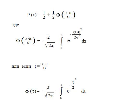 Функция нормального закона распределения
