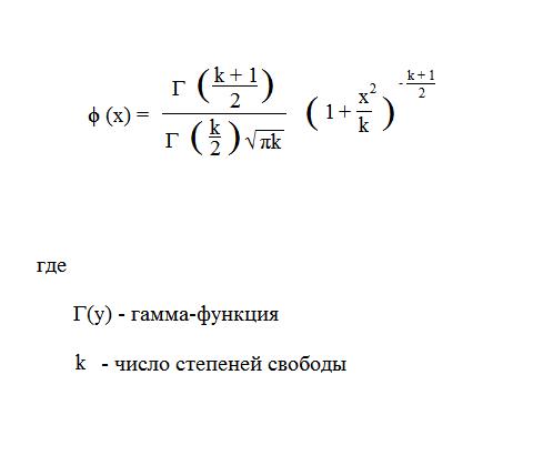 Плотность вероятности распределения Стьюдента